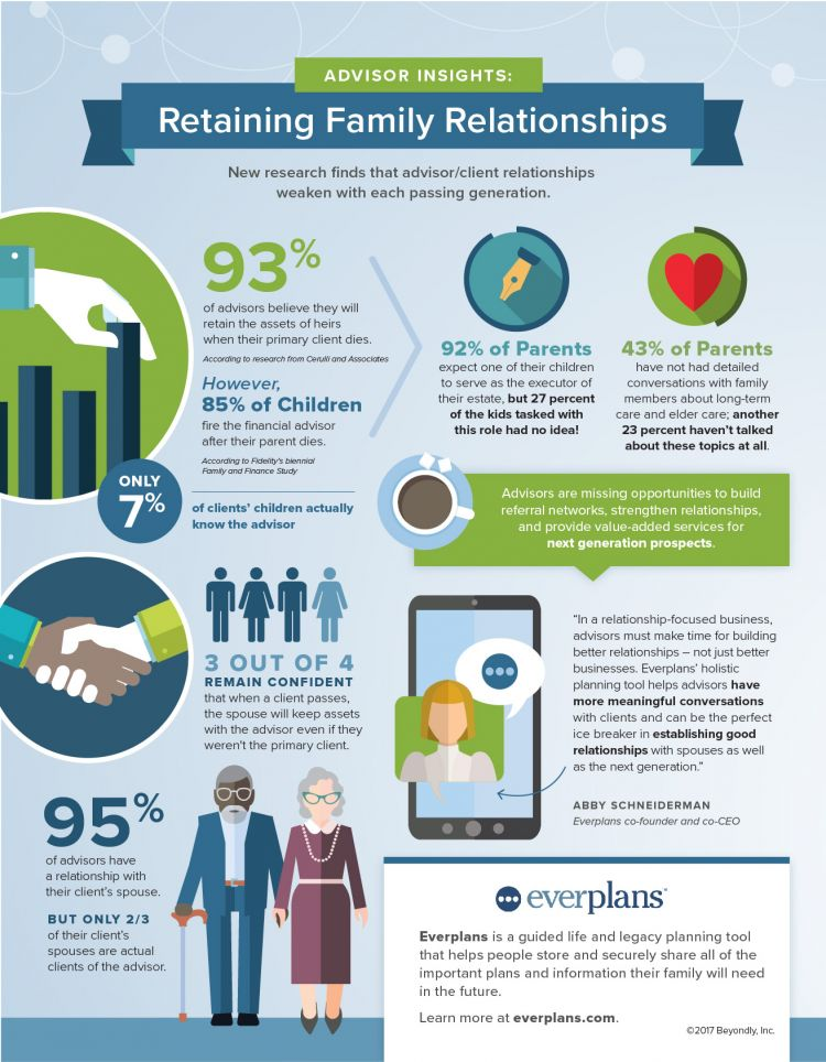retaining family relationships infographic